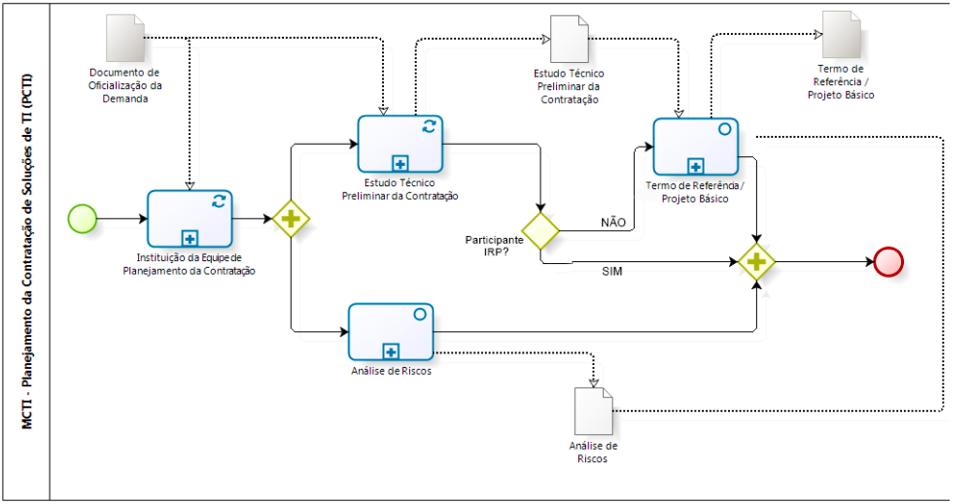 Diagrama doprocesso de Contratação de Soluções em TI