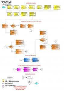 Fluxograma modelo AD - Curso-001