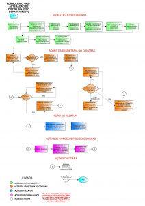 Fluxograma modelo AD - Departamento-001