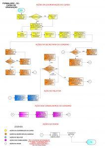 Fluxograma modelo CG 1-001