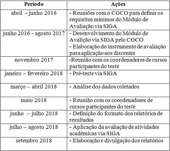 Tabela Calendário Quetionário de Avaliação Interna