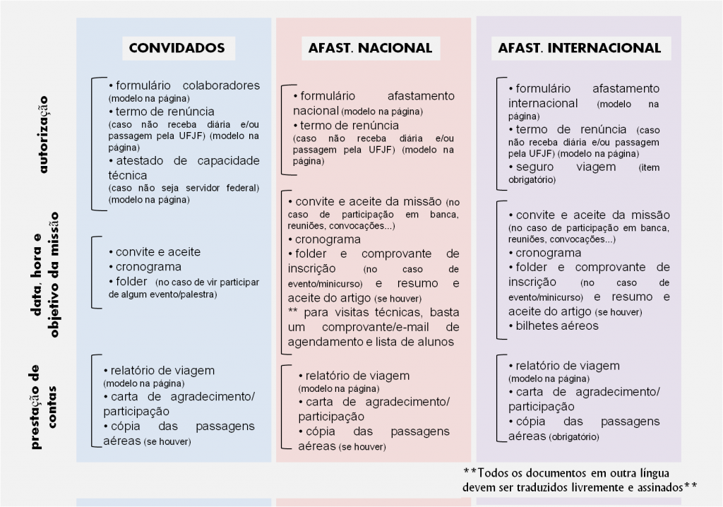 documentos obrigatórios scdp