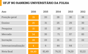 tabela-ranking-folha-ufjf02-1-630x391