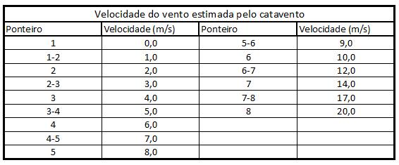 Catavento Wild Tabela
