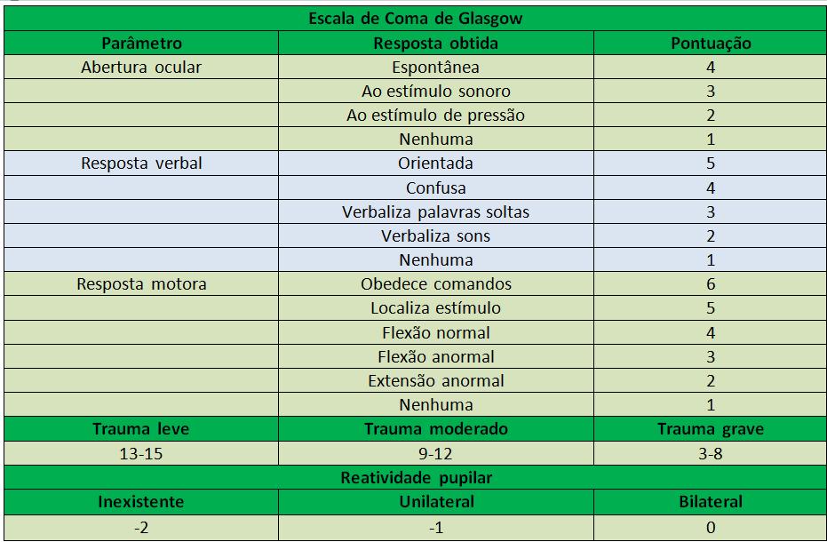 Tabela ECG