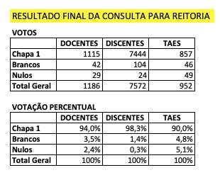 quadro consulta pblica - Reitor UFJF: Chapa vencedora apresenta planos de ação