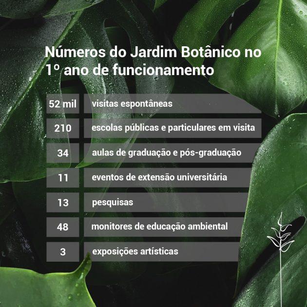 Números do Jardim Botânico no primeiro ano de funcionamento