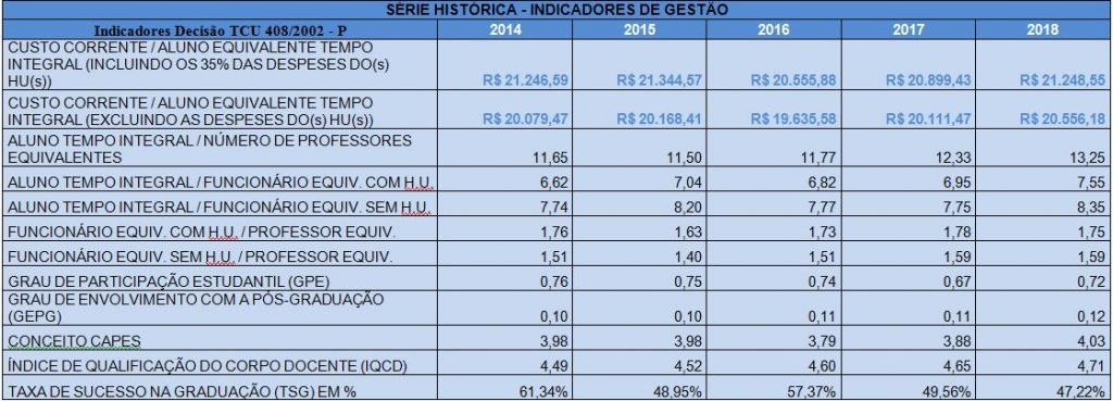 Serie historica - Indicadores - Censo 2019