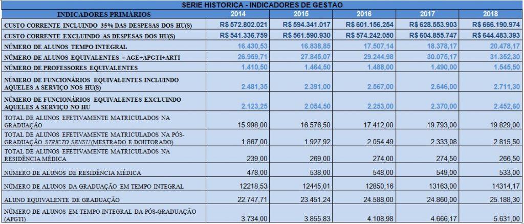 Serie historica - Primarios - Censo 2019