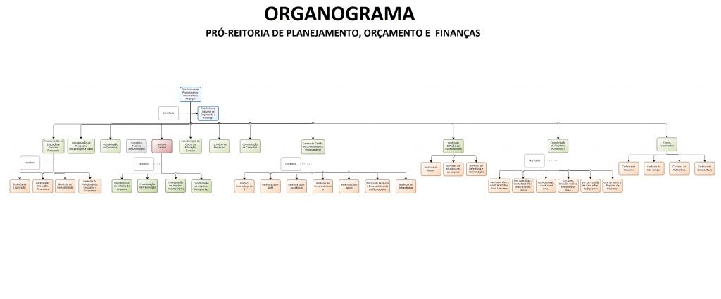 Organograma UFJF v1.9