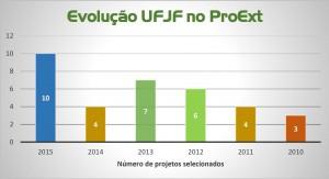 proext gráfico