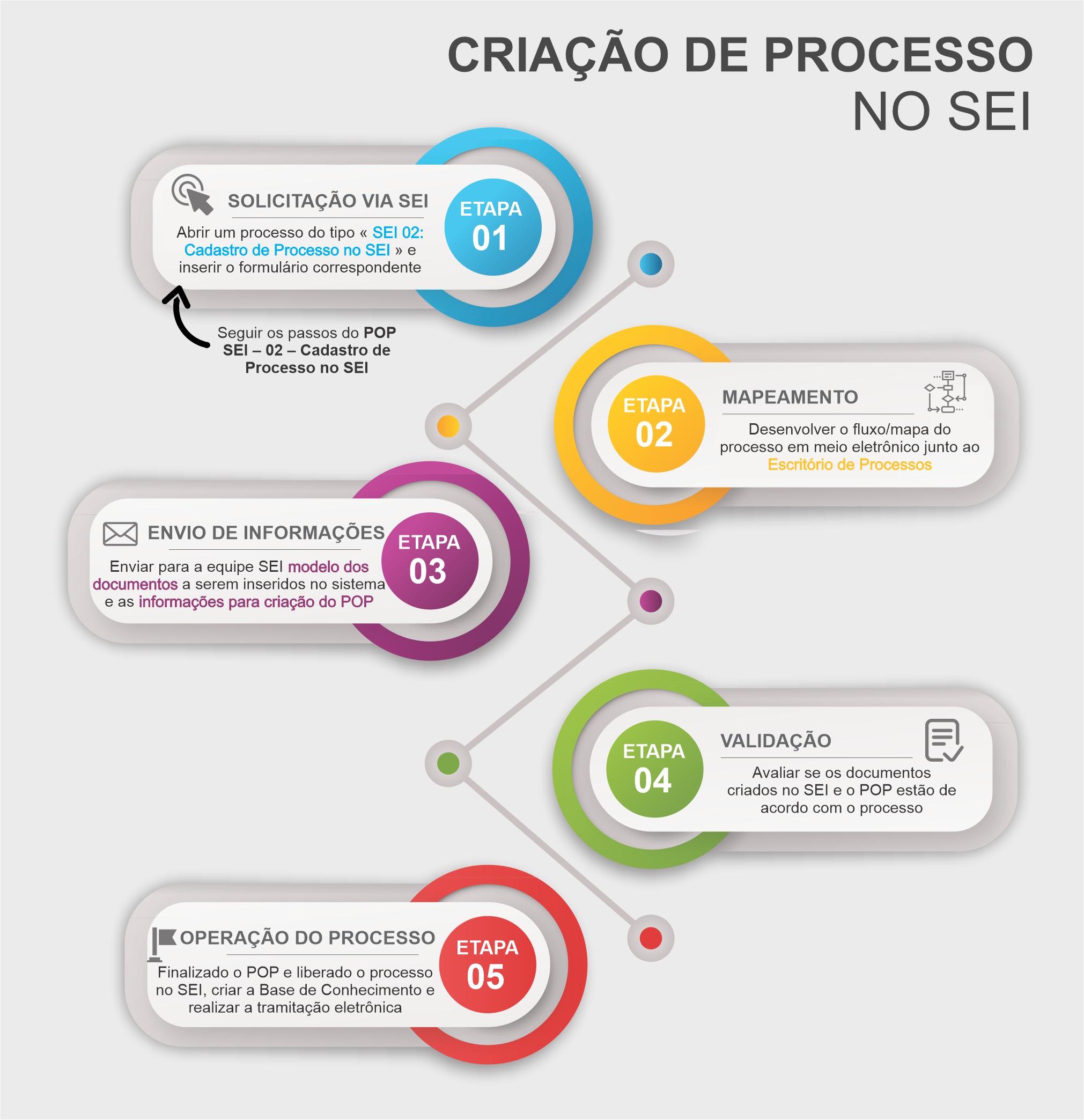 Criação de Processos no SEI