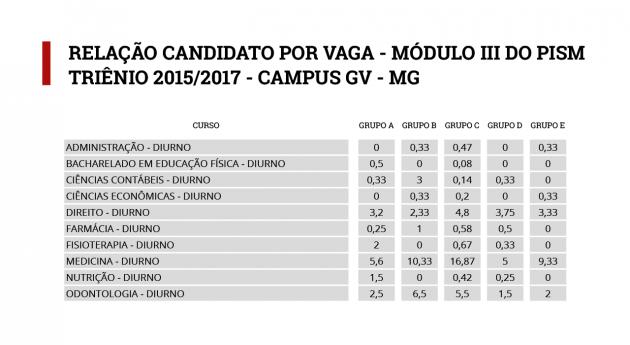 tabela-pism-candidato-vaga_gv